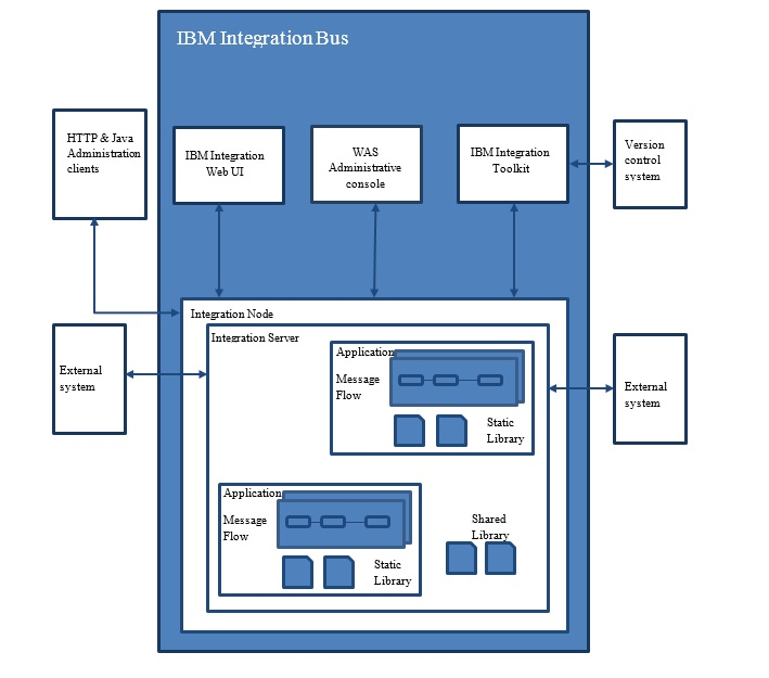 Migration from WebSphere Message Broker to IBM Integration