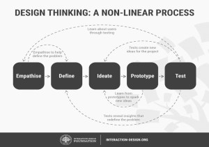 Use design thinking for data and digital