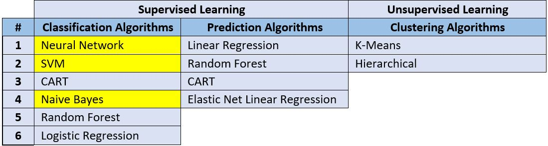 How to Compare Machine Learning Models in Oracle Analytics