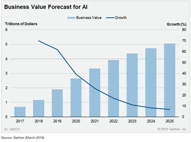 Gartner's Business Value Forecast for AI