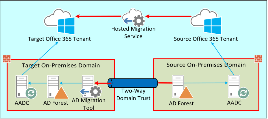 During a Tenant to Tenant Migration