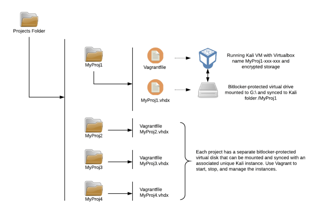 Diagram of project folders