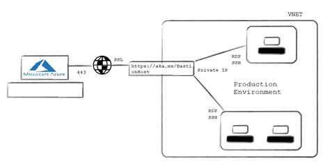 How Azure Bastion Works