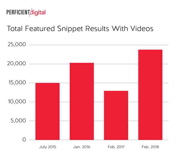 Total Featured Snippet Results With Videos Went up Significantly in Google Search in 2018 Study