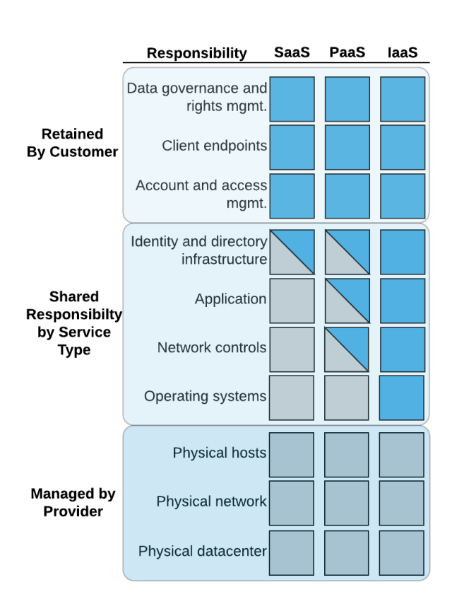 Cloud Shared Security Model By Usage Model