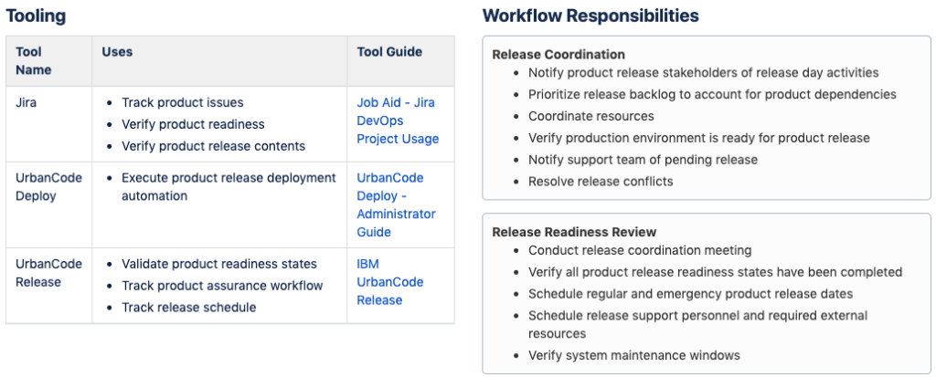 Release Coordinator Roles and Responsibilites