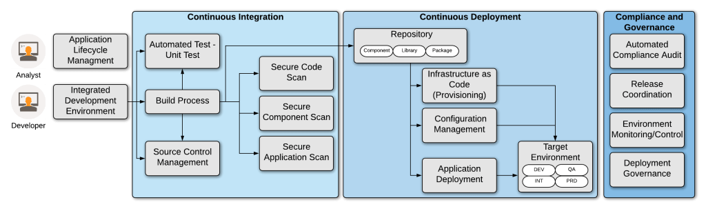 Devsecops Pipeline Reference Architecture