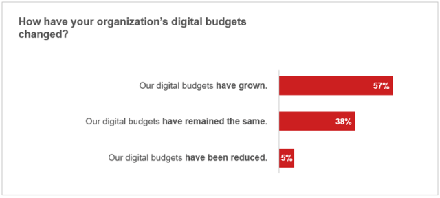 How organizations' digital budgets have evolved