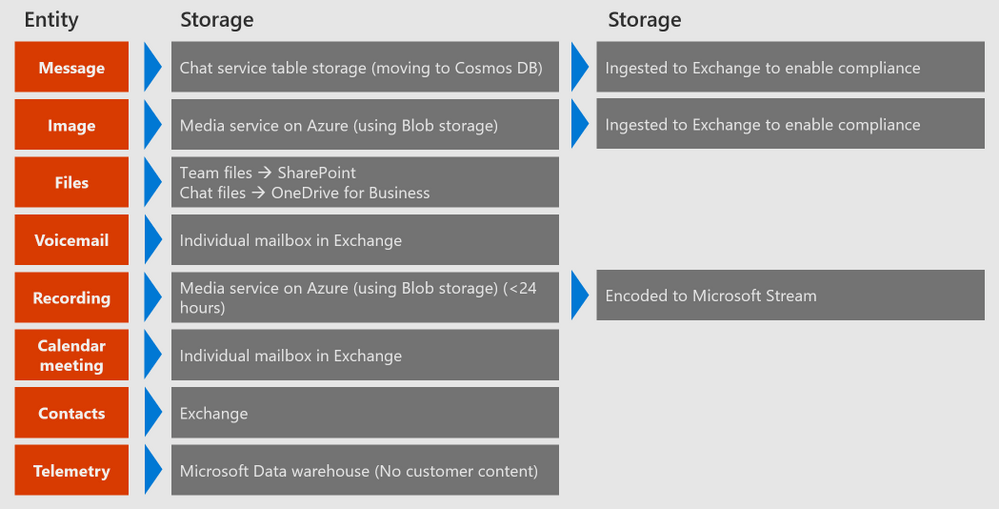 Teamsdatastorage