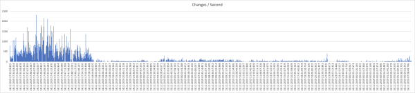 Graph of Updates over Time