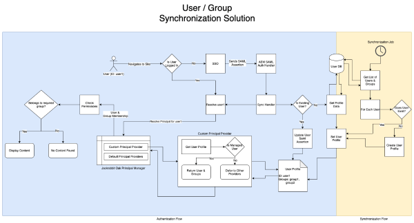 Diagram of the User Group Synchronization Solution