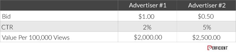 Google Old Ad Revenue Model