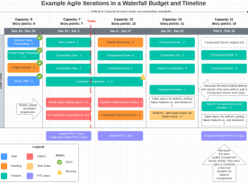 Agile Iterations In A Waterfall Timeline