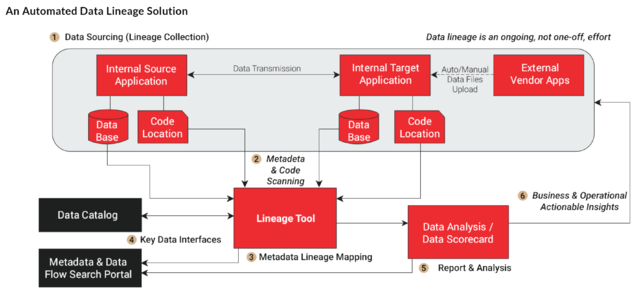 Automated Data Lineage Solution