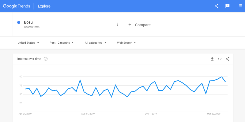 Bosu Search Trends from Google Trends - April 2019-2020