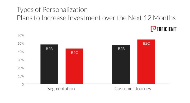 Types Of Personalization Businesses Plan To Increase In 12 Months