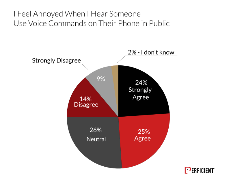 Chart shows if users agree that they feel annoyed when they hear someone use voice commands on their phone in a public setting