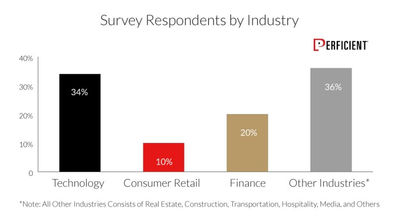 Survey Respondents By Industry