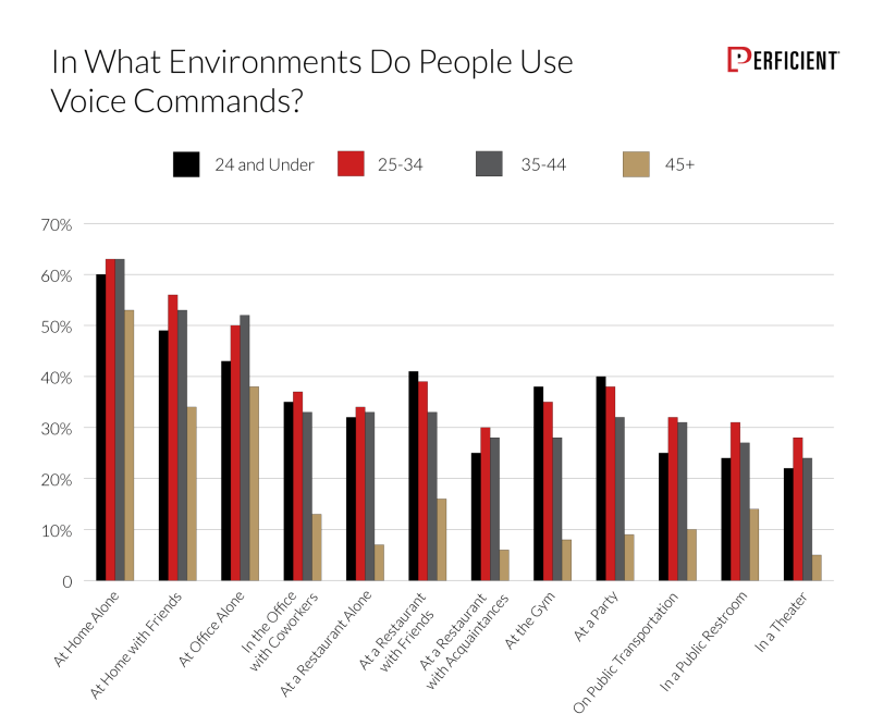 Chart shows how likely people would use voice commands in different environments by age group