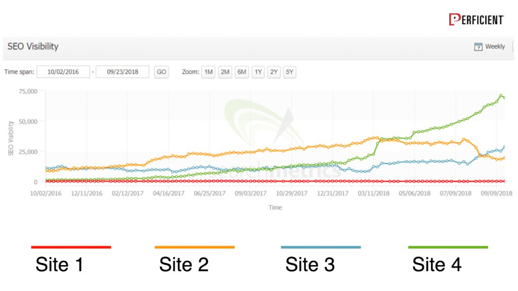 Search Visibility chart from SearchMetrics shows traffic of 4 websites from the same industry over the past two years