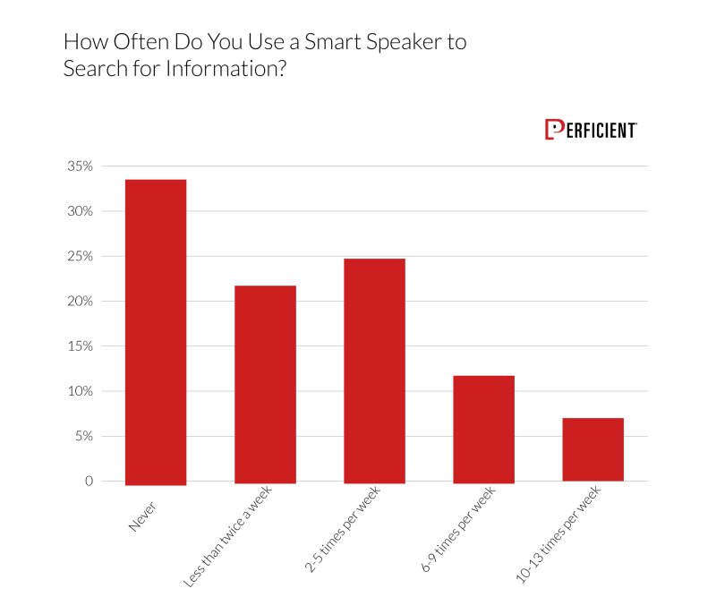 Chart shows how often users make use of smart speakers