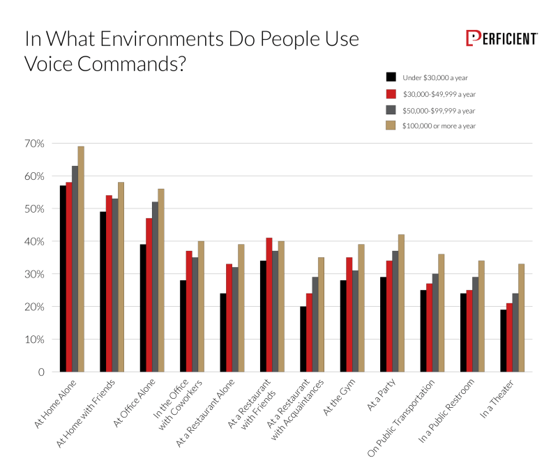 Chart shows how likely people would use voice commands in different environments by income group