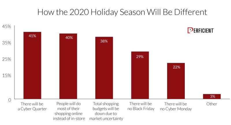 How the 2020 Holiday Season Will Be Different for Consumbers