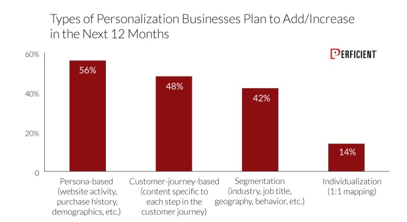 Types Of Personalization Businesses Planning To Add