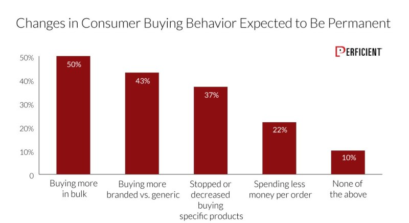 Changes In Consumer Buying Behavior Expected Due to Covid-19 To Be Permanent