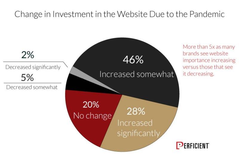 Change In Investment In Website Due To The Pandemic
