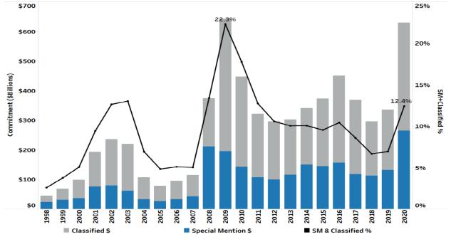 Classified Loan Trends