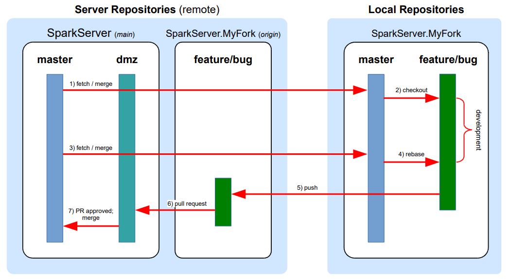 DMZ Flow chart