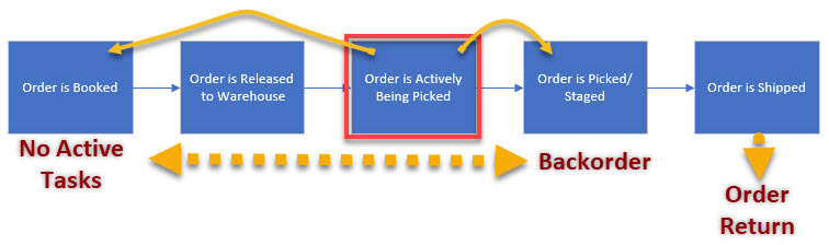 Order revision action decision when order is being actively picked