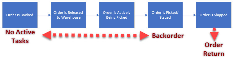 Order revision decision tree in Oracle R12 WMS