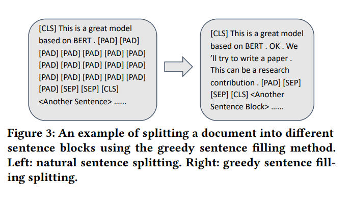 Diagram shows an example of spitting document into different sentence blocks using the greedy sentence filling method.
