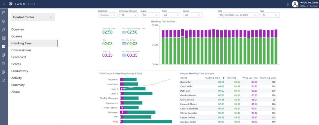 Twilio Flex Insights Dashboard View