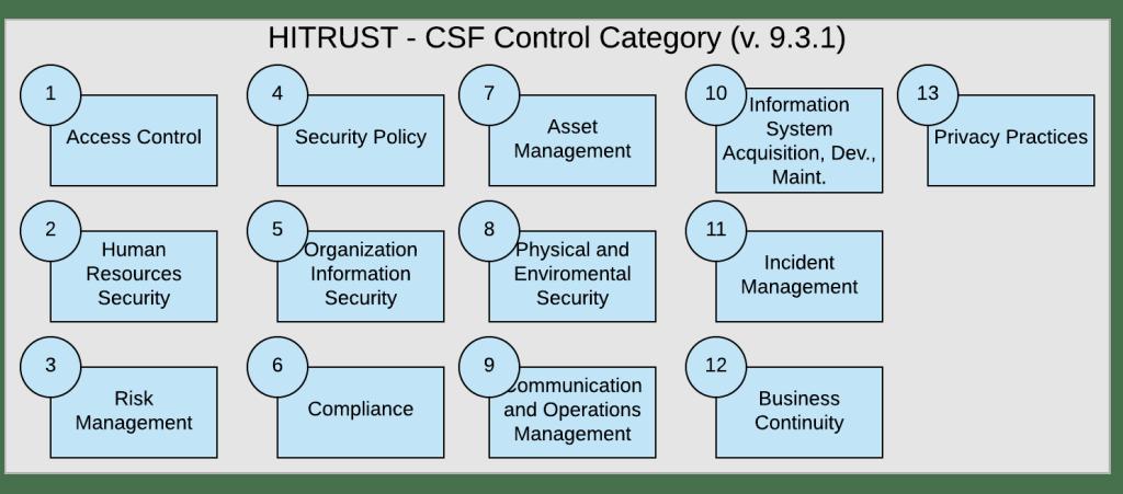 Hitrust Csf Control Category