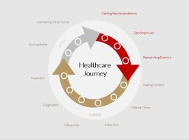 Healthcare Journey Map