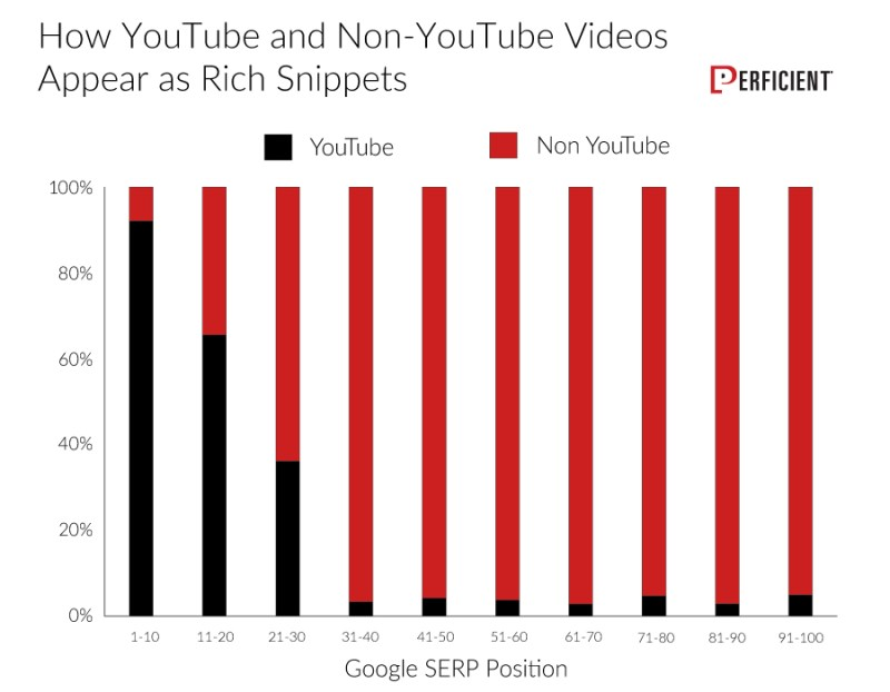 YouTube videos tend to appear more in a rich snippet than non-YouTube videos.