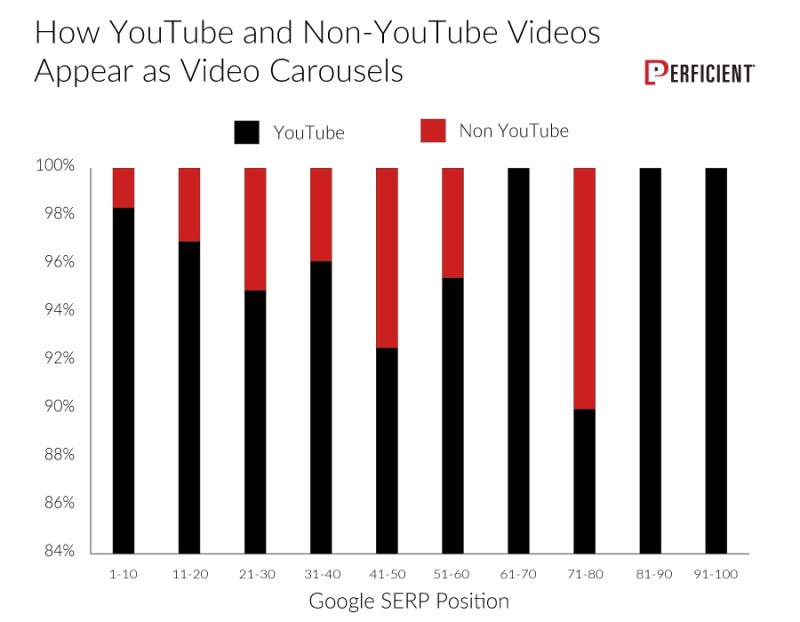 YouTube videos tends to appear more in video carousels.