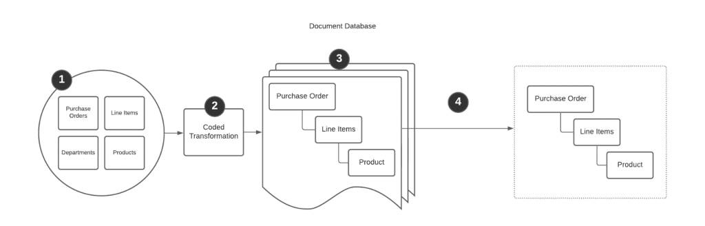 Pre-Rendering Data into a Nosql Document Database