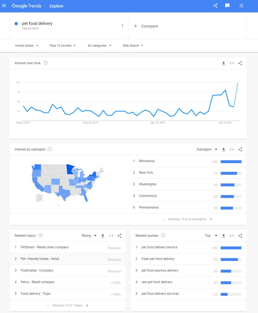 Pet Food Delivery Search Trends On Google Trends