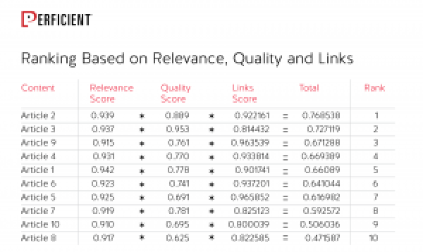 RRanking Based on Relevance, Quality and Links