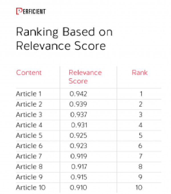 Ranking Based on Relevance Score