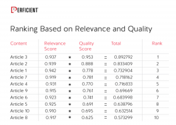Ranking Based on Relevance and Quality Scores