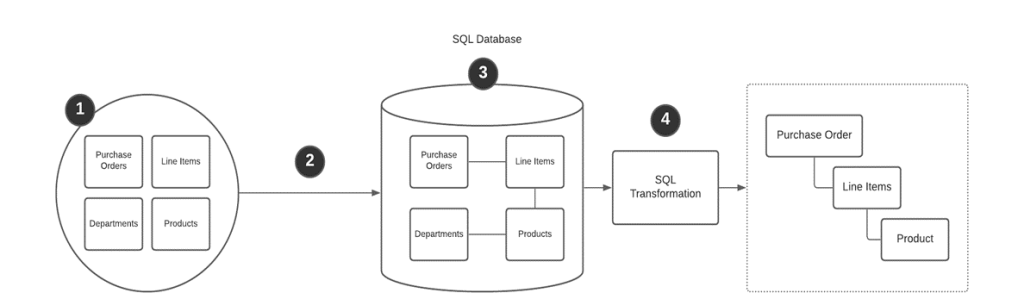 Sql Database with Limited Pre-Rendering