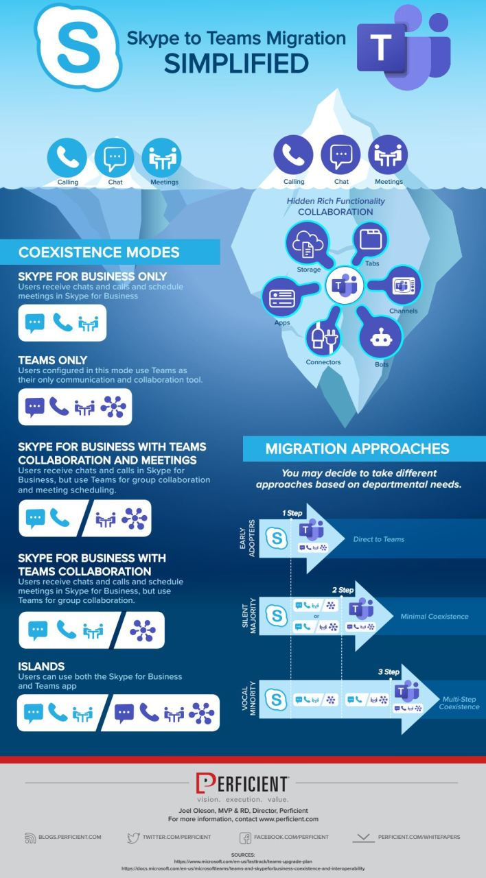 Skype To Teams Migration and Coexistence Infographic