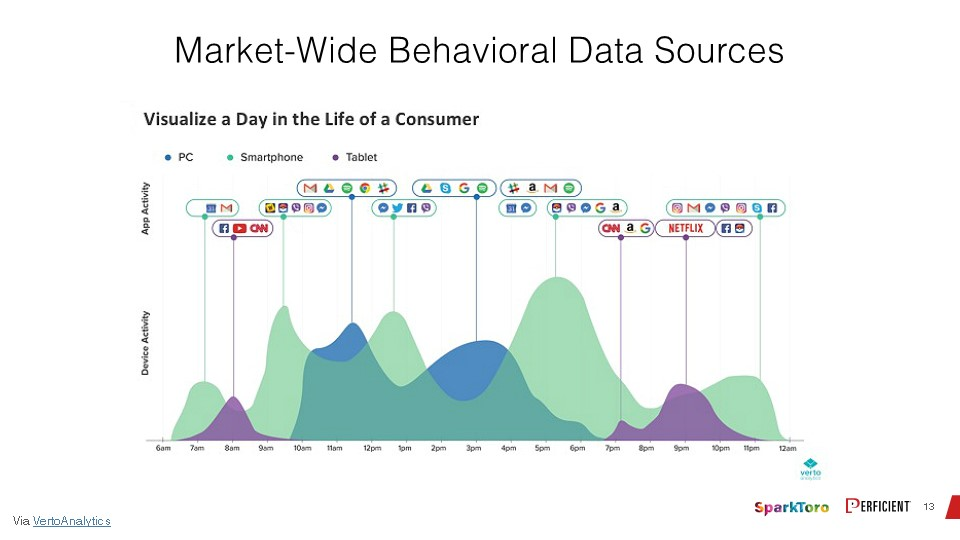 An example of market-wide behavioral data sources from Verto Analytics