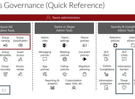 Teams Governance Quick Reference