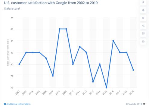 Nous Satisfaction client avec Google